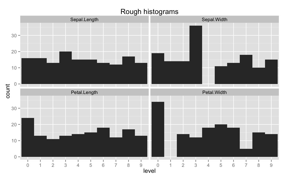 plot of chunk rough-histogram
