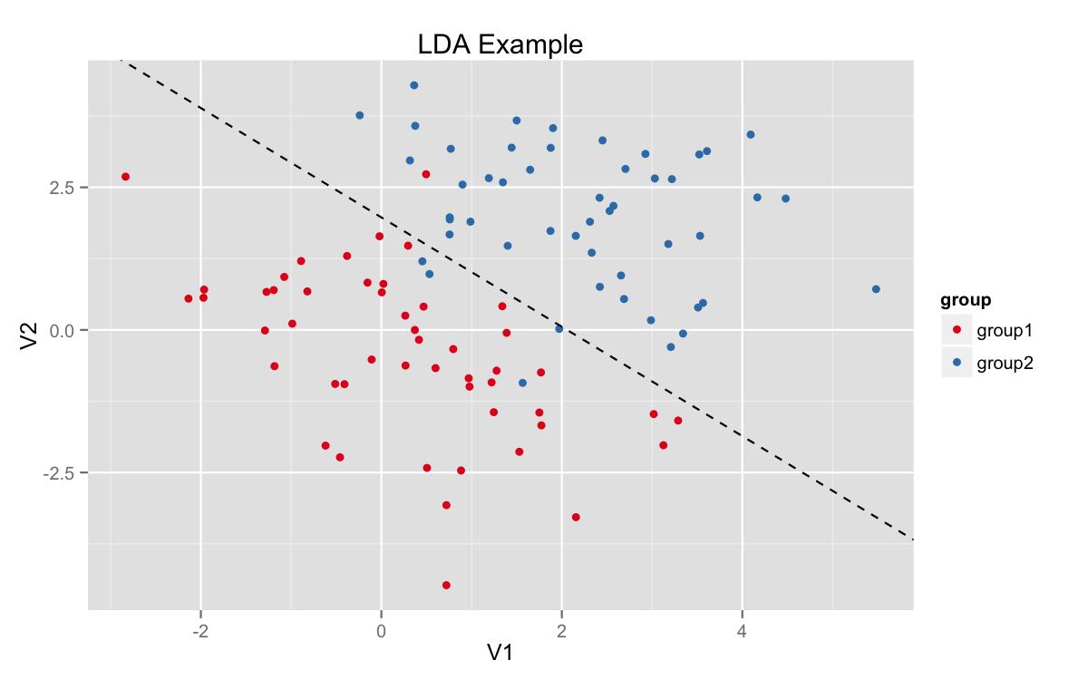 plot of chunk lda_example